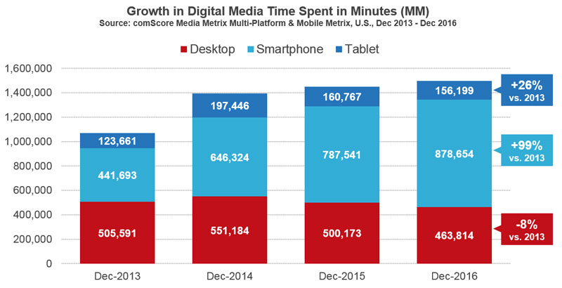 Growth in digital media
