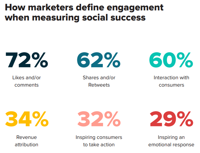 marketers define engagement